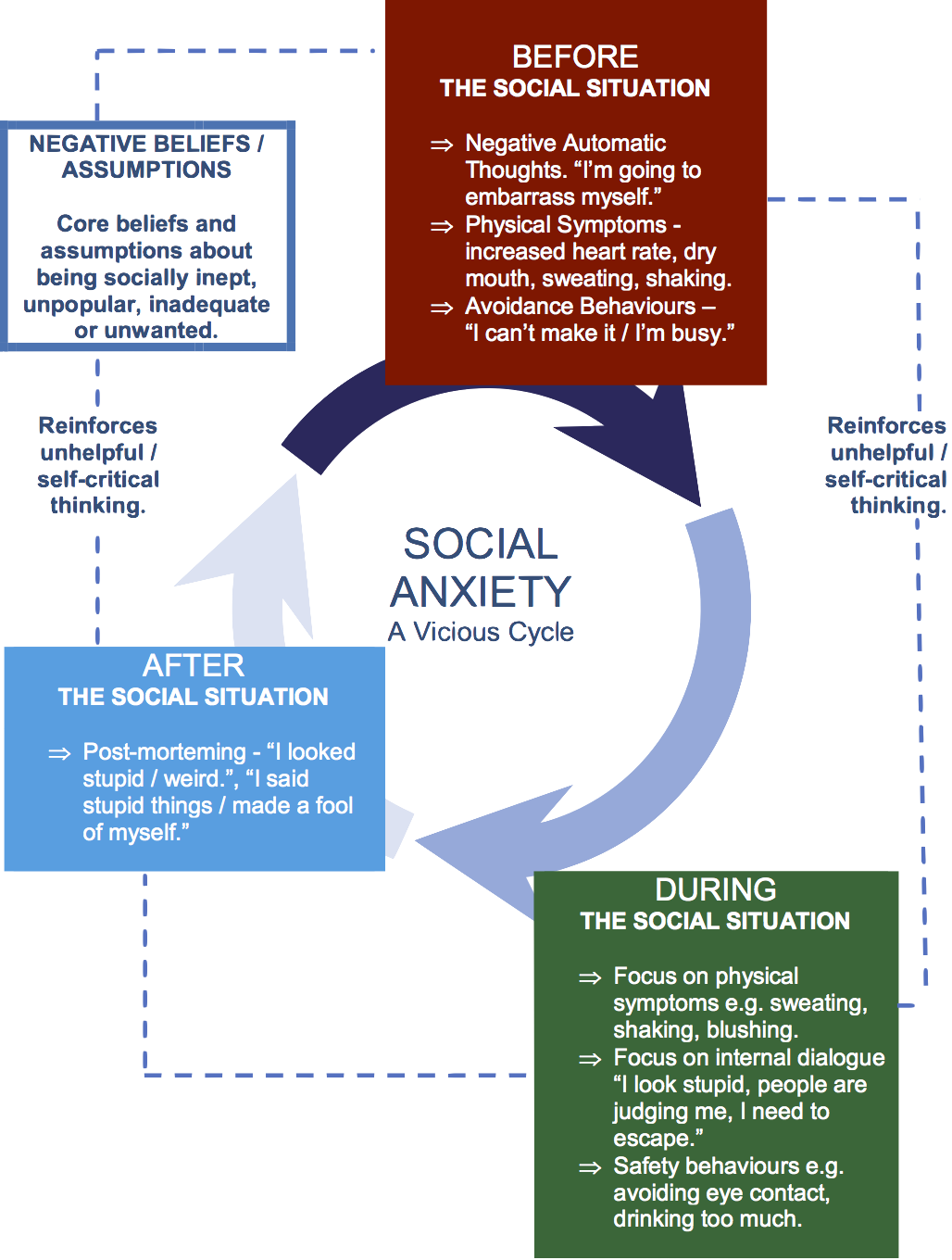 SOCIAL ANXIETY A VICIOUS CYCLE THINK CBT V 18.06.18